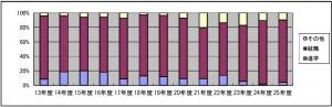 修士修了生の進学・就職の割合