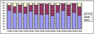 卒業生の進学・就職の割合